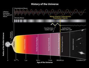 Gráfico que muestra cómo las ondas gravitacionales surgen tras la inflación en un periodo anterior a que hubiese luz visible en el universo / BICEP2