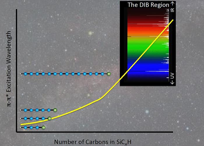 Longitud de onda de absorción como una función del número de átomos de carbono en las cadenas de carbono de silicio terminado en SiC_ (2n +1) H. Cuando la cadena contiene 13 o más átomos de carbono - no mucho más tiempo que las cadenas de carbono que ya se sabe que existen en el espacio - estas fuertes transiciones se superponen con la región del espectro ocupado por las bandas interestelares difusas esquivos. Crédito de la imagen: D. Kokkin, ASU