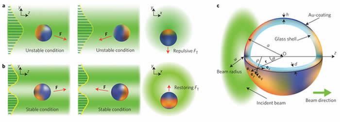 Krolikowski et al, Nature Photonics